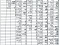 التقرير المالي (قائمة الاداء عن ...