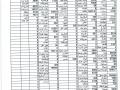 التقرير المالي الشهري (قائمة الاداء) ...