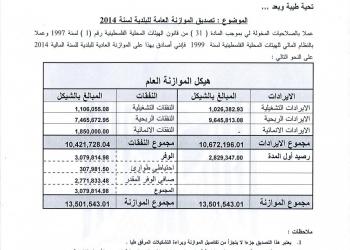 موازنة بلدية علار للعام 2014