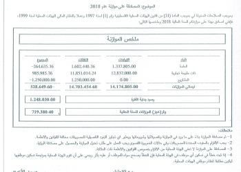 الموازنة العامة لبلدية علار للعام 2018